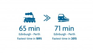 Edi-Perth train times
